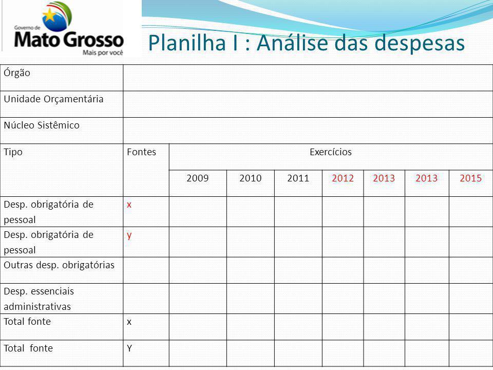 Planilha I : Análise das despesas