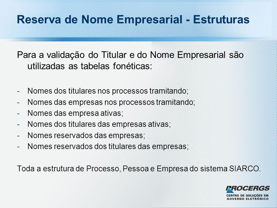 Reserva de Nome Empresarial - Estruturas
