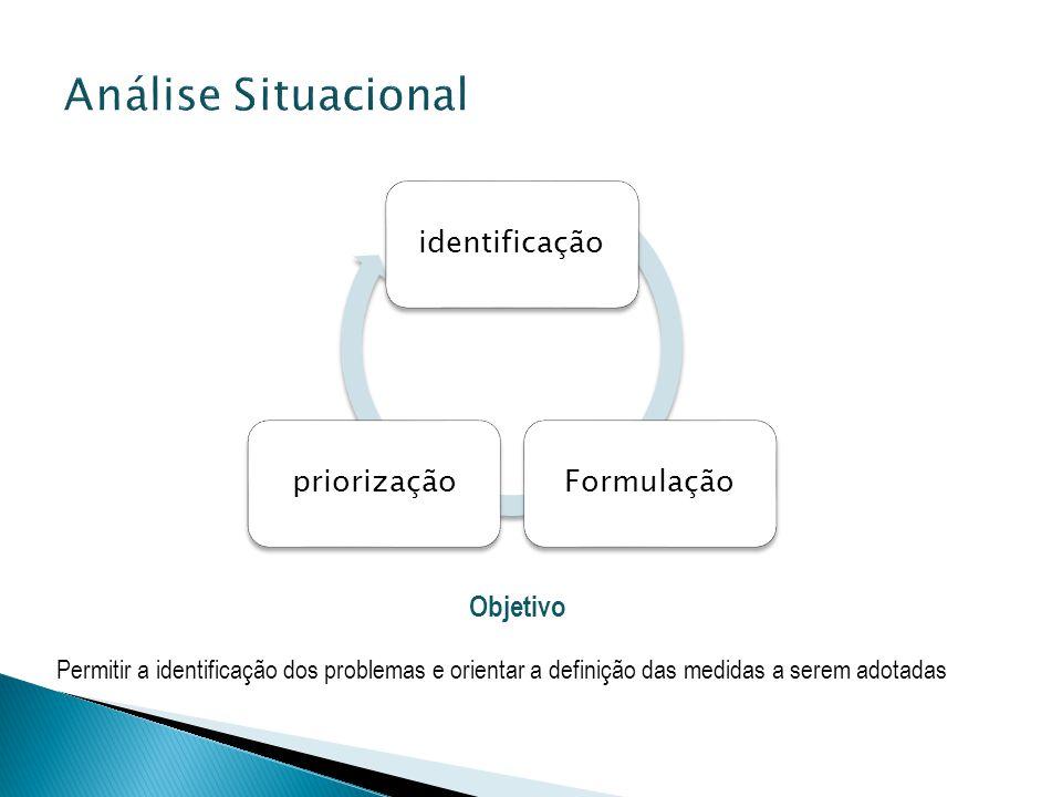 Análise Situacional identificação Formulação priorização Objetivo