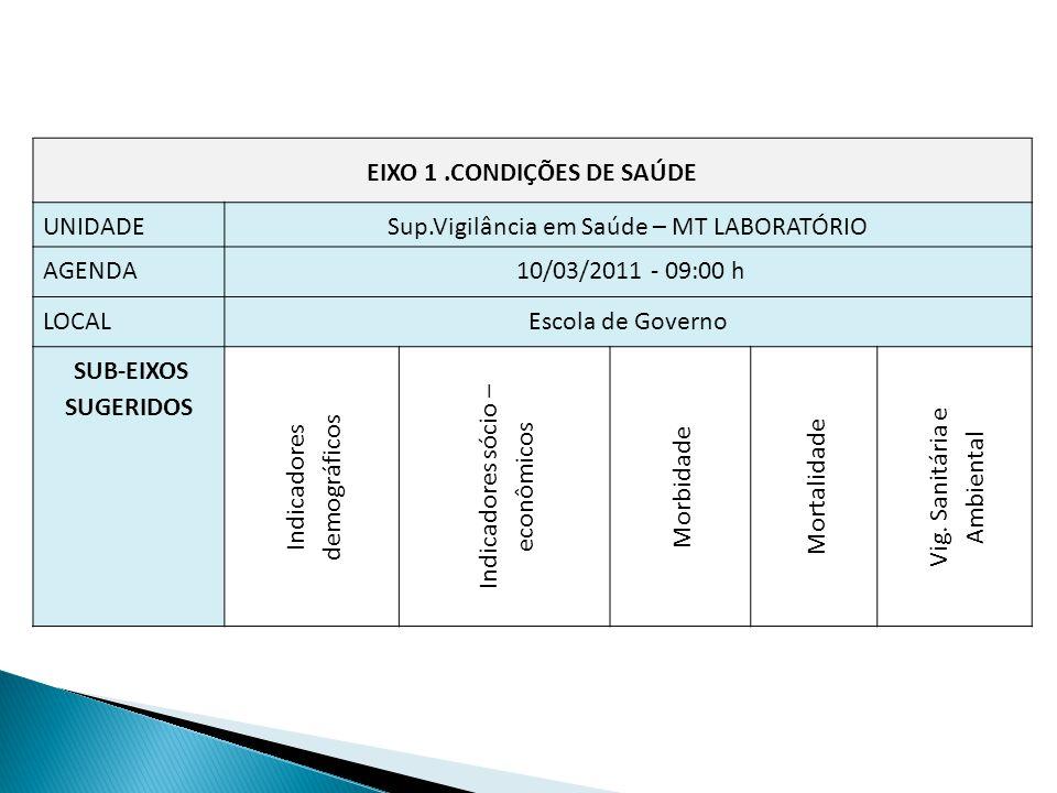 EIXO 1 .CONDIÇÕES DE SAÚDE