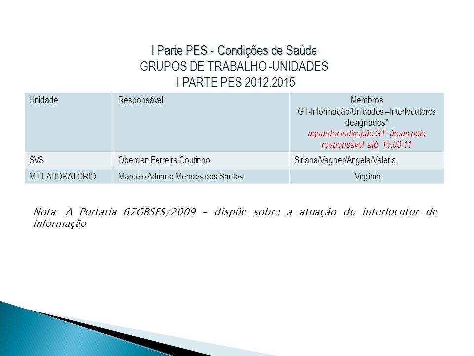 I Parte PES - Condições de Saúde GRUPOS DE TRABALHO -UNIDADES