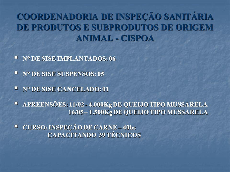 COORDENADORIA DE INSPEÇÃO SANITÁRIA DE PRODUTOS E SUBPRODUTOS DE ORIGEM ANIMAL - CISPOA