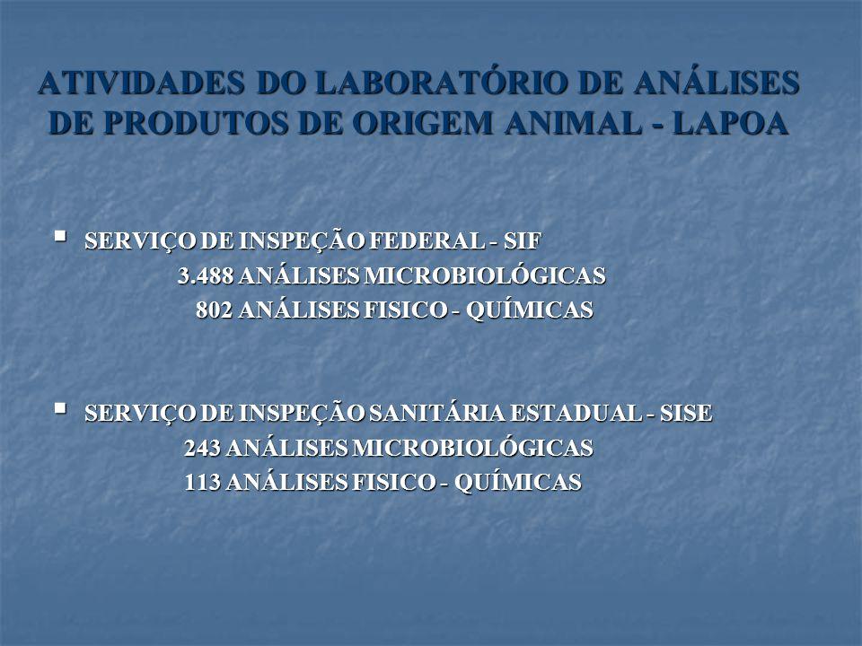 ATIVIDADES DO LABORATÓRIO DE ANÁLISES DE PRODUTOS DE ORIGEM ANIMAL - LAPOA