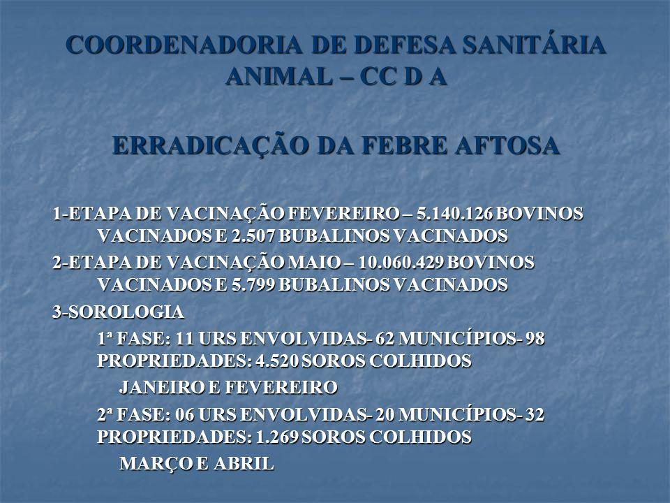 COORDENADORIA DE DEFESA SANITÁRIA ANIMAL – CC D A
