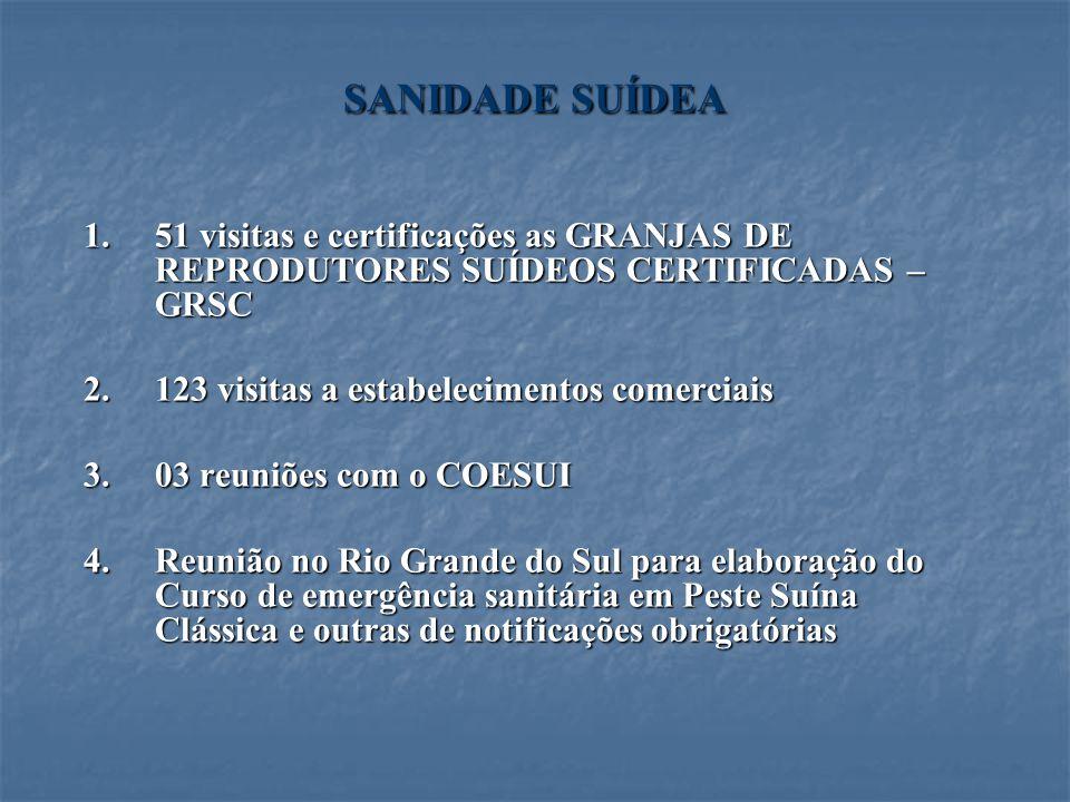 SANIDADE SUÍDEA 51 visitas e certificações as GRANJAS DE REPRODUTORES SUÍDEOS CERTIFICADAS – GRSC. 123 visitas a estabelecimentos comerciais.