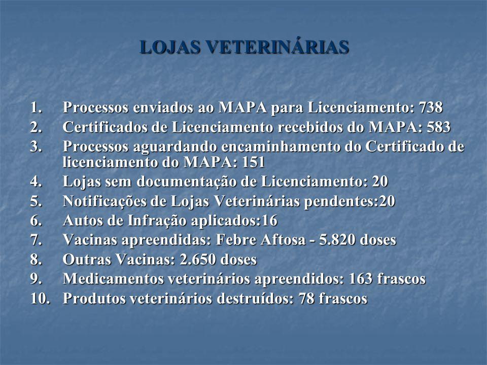 LOJAS VETERINÁRIAS Processos enviados ao MAPA para Licenciamento: 738