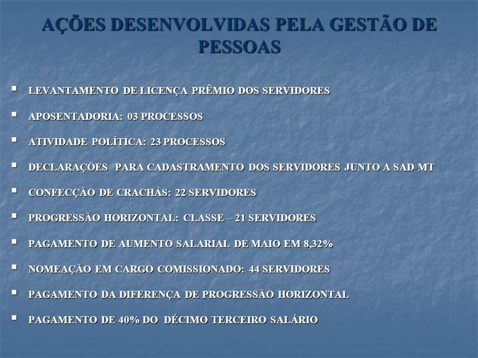 AÇÕES DESENVOLVIDAS PELA GESTÃO DE PESSOAS