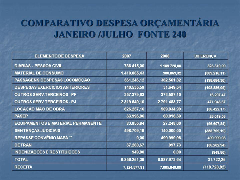 COMPARATIVO DESPESA ORÇAMENTÁRIA JANEIRO /JULHO FONTE 240