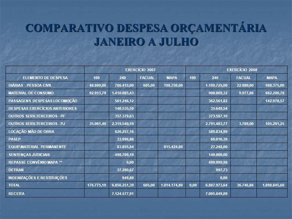 COMPARATIVO DESPESA ORÇAMENTÁRIA JANEIRO A JULHO