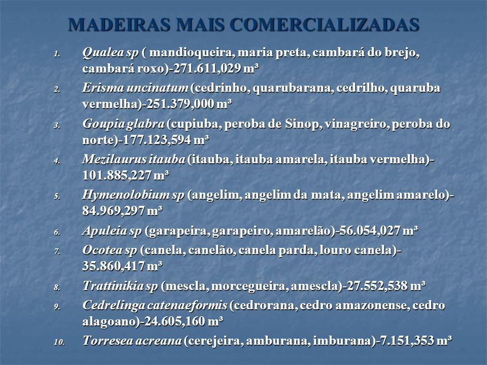 MADEIRAS MAIS COMERCIALIZADAS