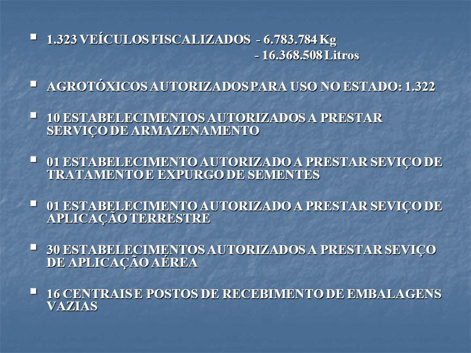 1.323 VEÍCULOS FISCALIZADOS - 6.783.784 Kg