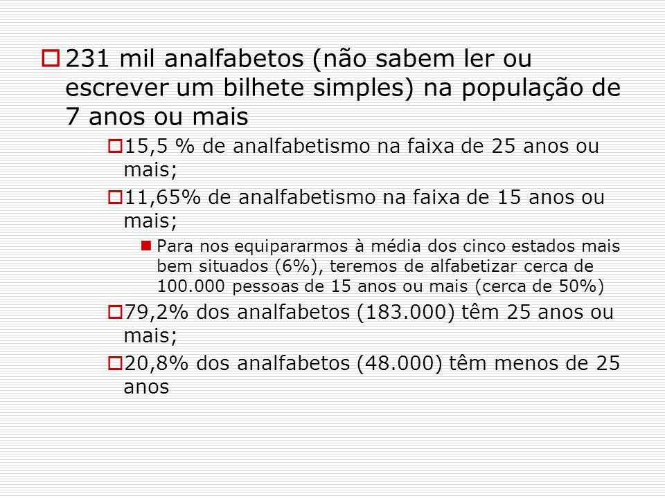 231 mil analfabetos (não sabem ler ou escrever um bilhete simples) na população de 7 anos ou mais