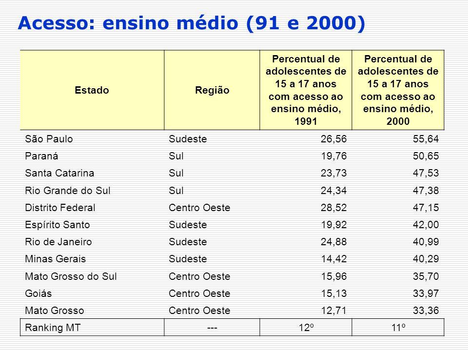 Acesso: ensino médio (91 e 2000)