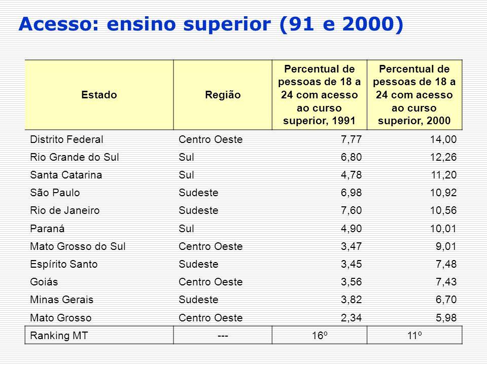 Acesso: ensino superior (91 e 2000)