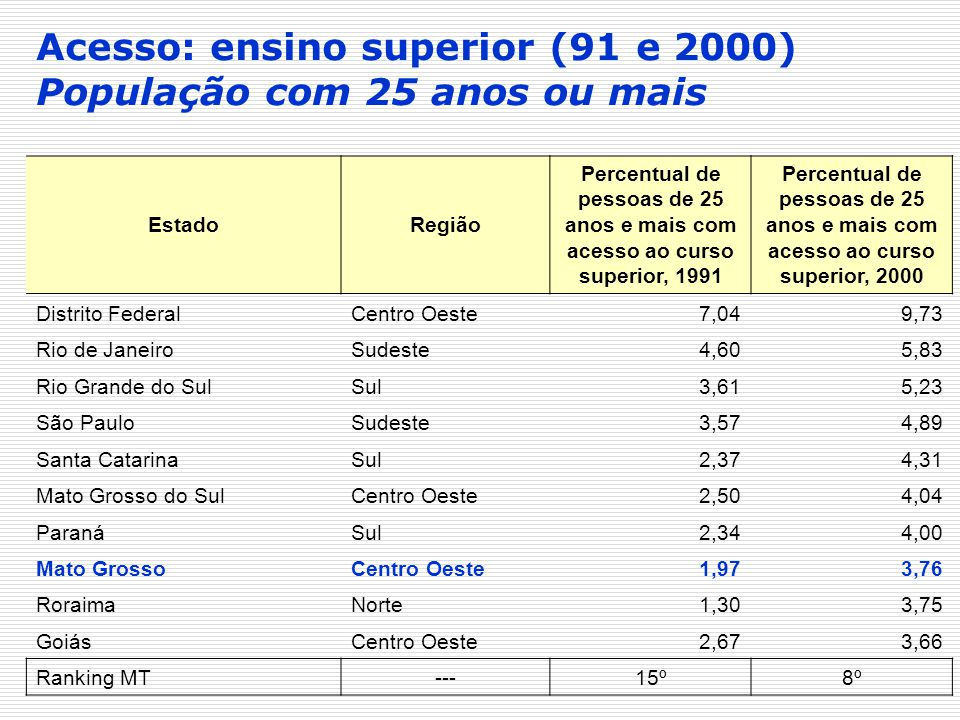 Acesso: ensino superior (91 e 2000) População com 25 anos ou mais