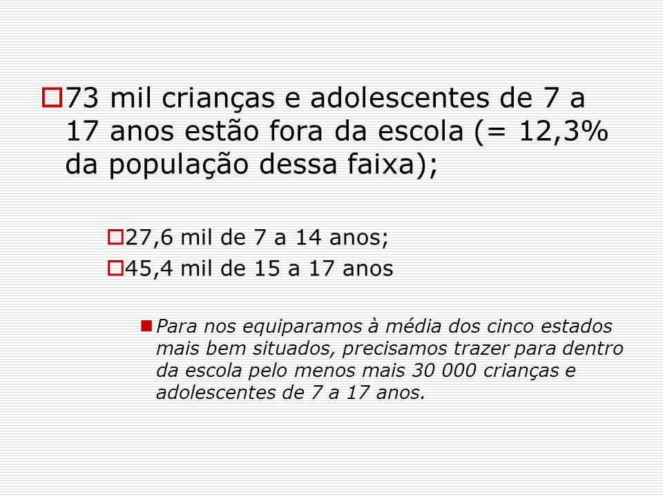 73 mil crianças e adolescentes de 7 a 17 anos estão fora da escola (= 12,3% da população dessa faixa);