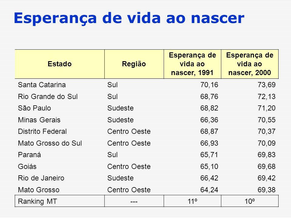 Esperança de vida ao nascer, 1991 Esperança de vida ao nascer, 2000