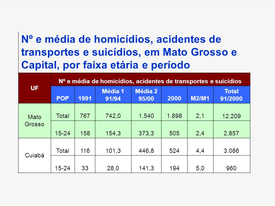 Nº e média de homicídios, acidentes de transportes e suicídios