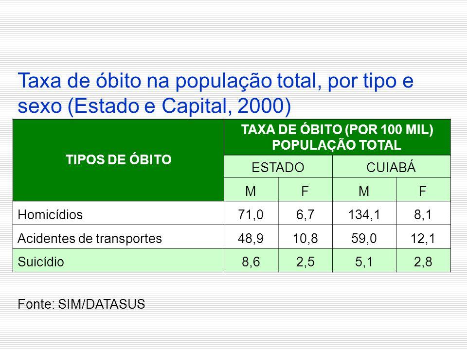 Taxa de óbito na população total, por tipo e sexo (Estado e Capital, 2000)