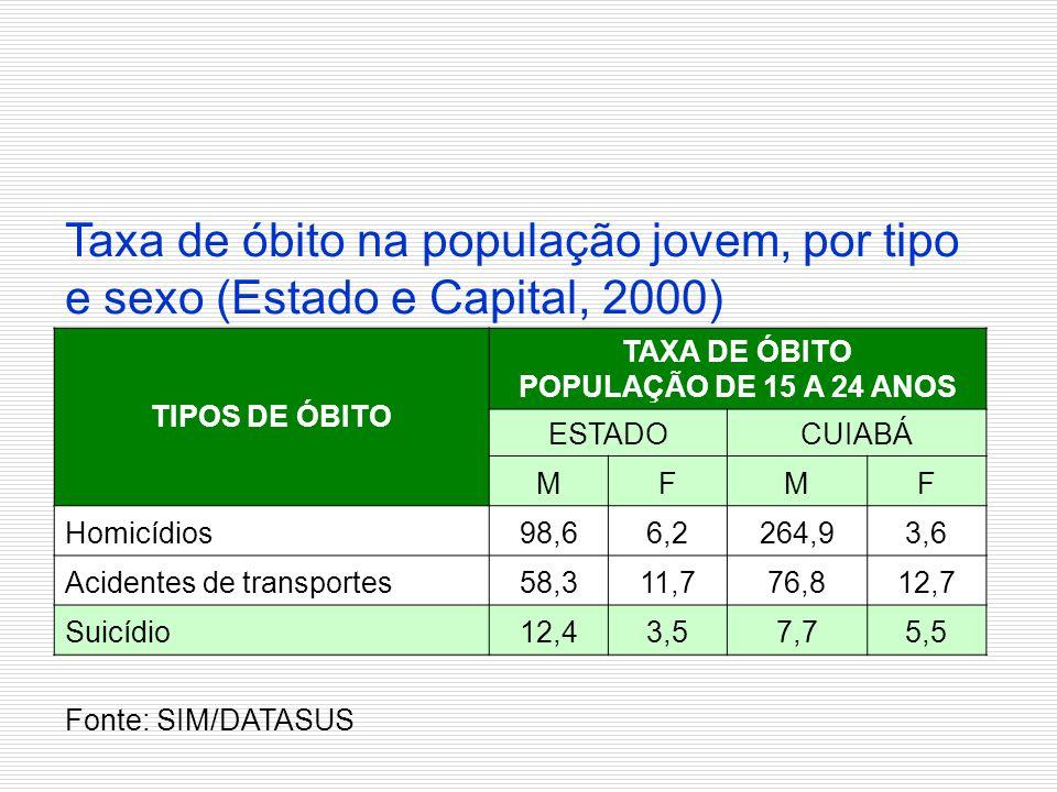 Taxa de óbito na população jovem, por tipo e sexo (Estado e Capital, 2000)