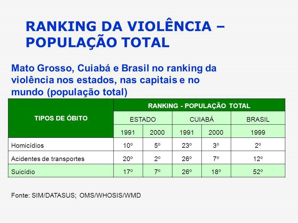 RANKING - POPULAÇÃO TOTAL