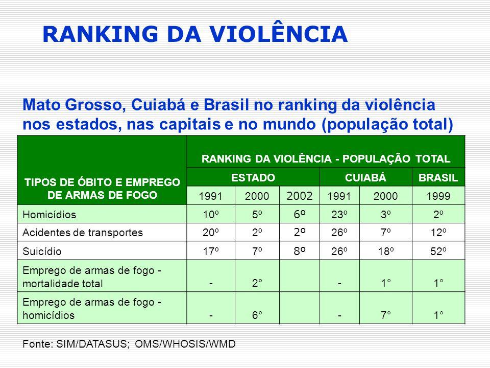 RANKING DA VIOLÊNCIA Mato Grosso, Cuiabá e Brasil no ranking da violência nos estados, nas capitais e no mundo (população total)