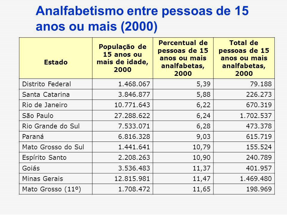 Analfabetismo entre pessoas de 15 anos ou mais (2000)