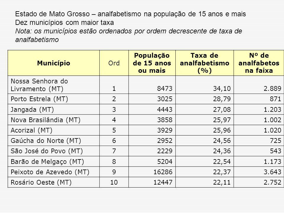 Estado de Mato Grosso – analfabetismo na população de 15 anos e mais