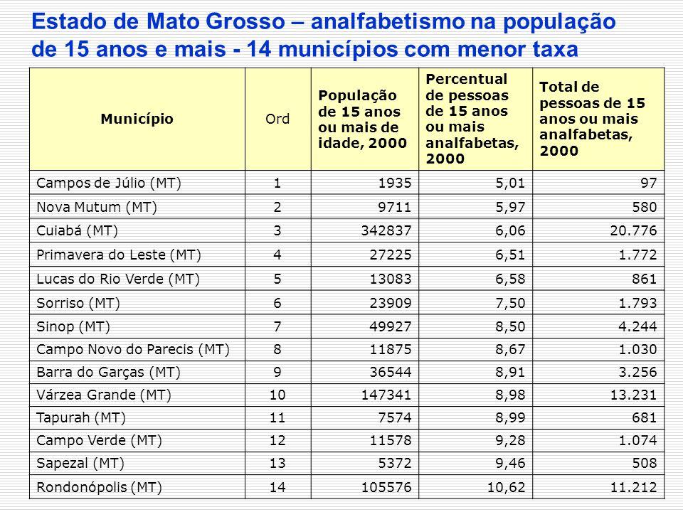 Estado de Mato Grosso – analfabetismo na população de 15 anos e mais - 14 municípios com menor taxa