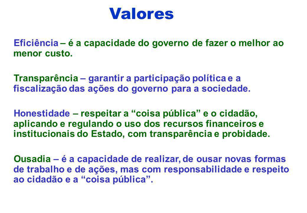 Valores Eficiência – é a capacidade do governo de fazer o melhor ao menor custo.
