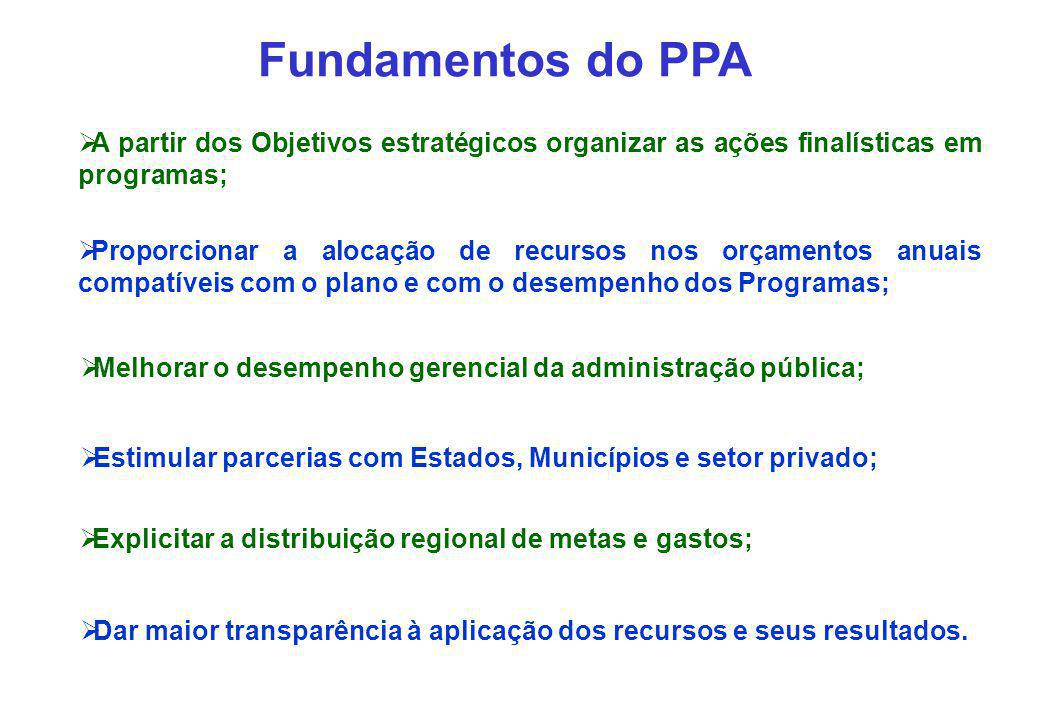 Fundamentos do PPA A partir dos Objetivos estratégicos organizar as ações finalísticas em programas;