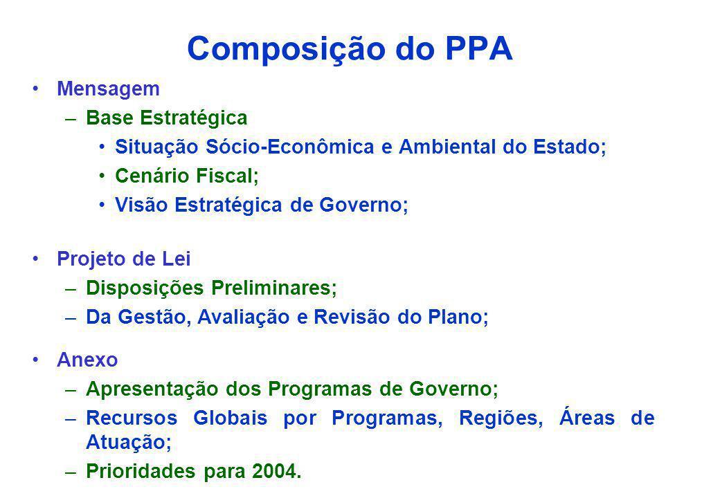 Composição do PPA Mensagem Base Estratégica