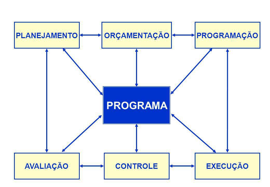 PROGRAMA PLANEJAMENTO ORÇAMENTAÇÃO PROGRAMAÇÃO AVALIAÇÃO CONTROLE