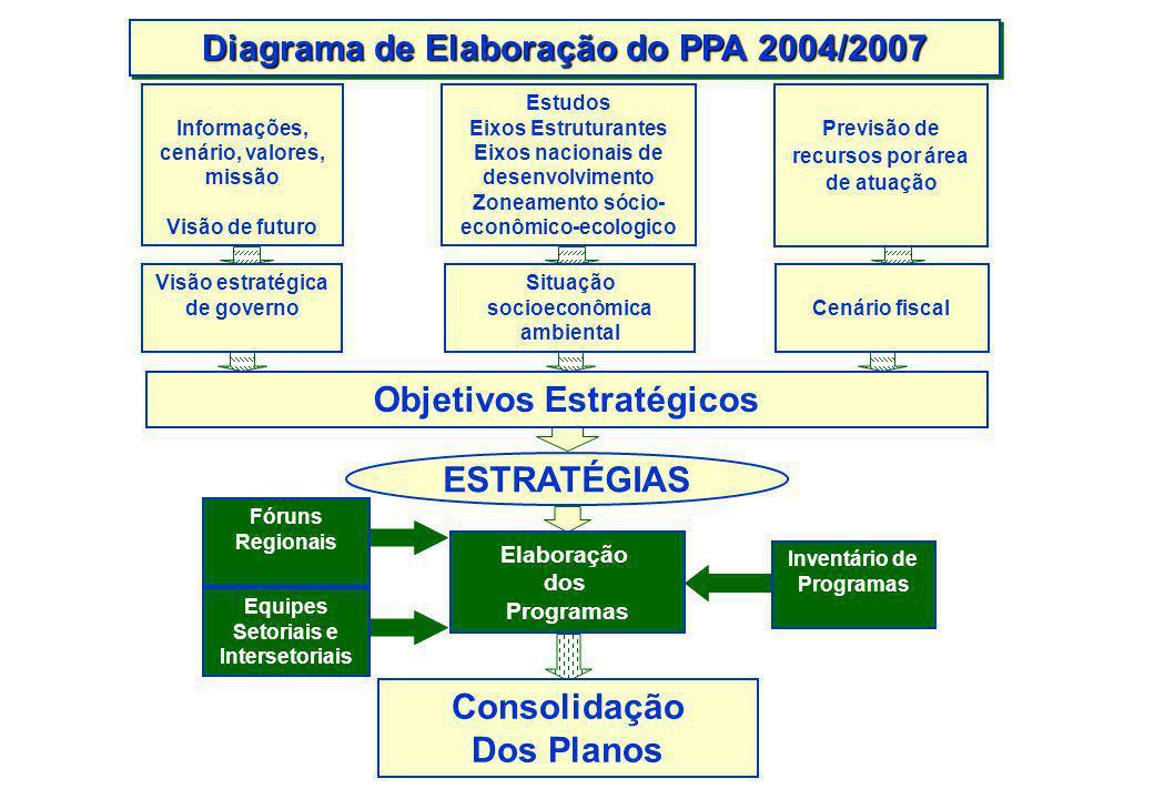 Diagrama de Elaboração do PPA 2004/2007