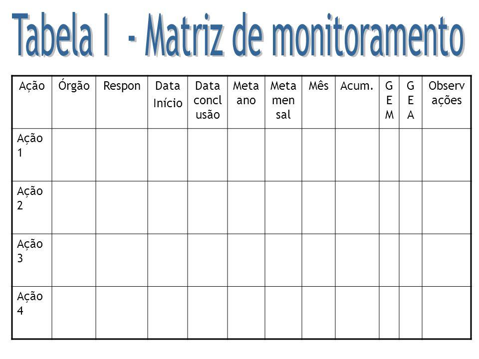Tabela I - Matriz de monitoramento