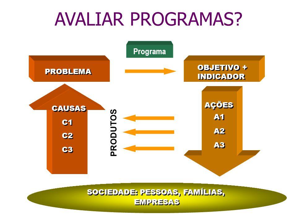 AVALIAR PROGRAMAS Programa PRODUTOS OBJETIVO + PROBLEMA INDICADOR