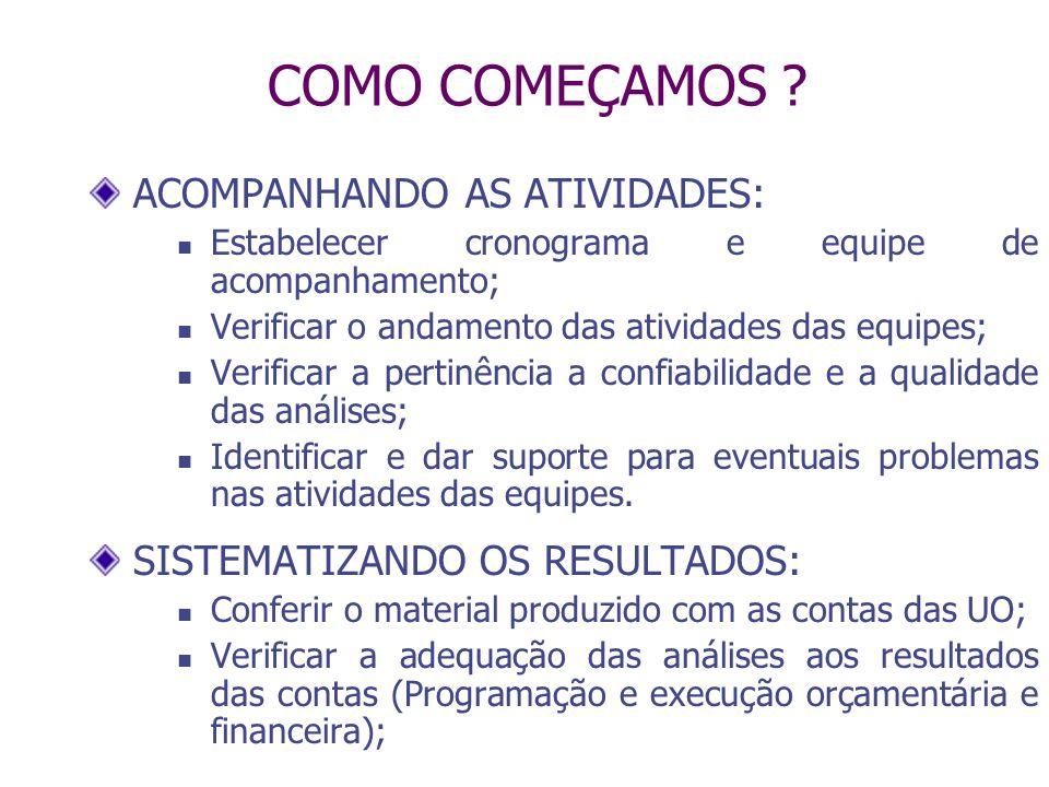 COMO COMEÇAMOS ACOMPANHANDO AS ATIVIDADES: