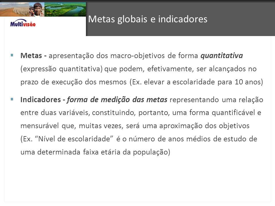 Metas globais e indicadores