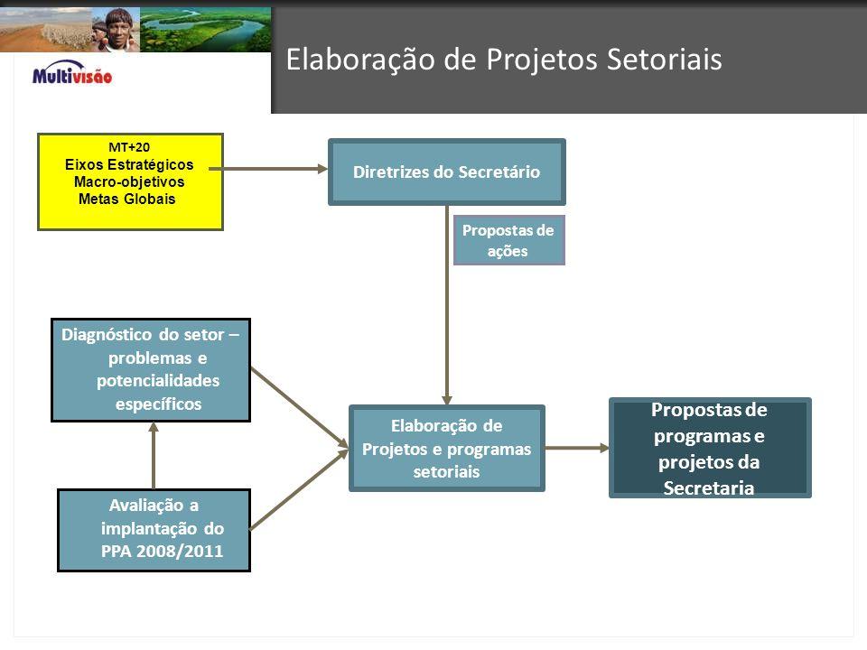 Elaboração de Projetos Setoriais
