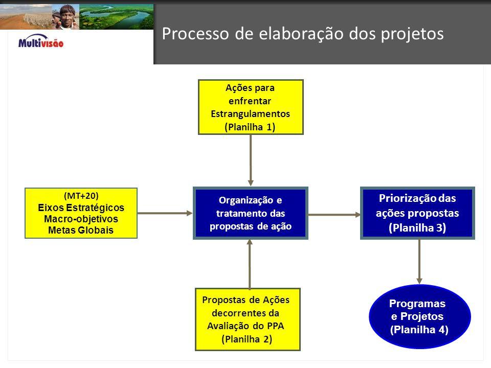 Processo de elaboração dos projetos