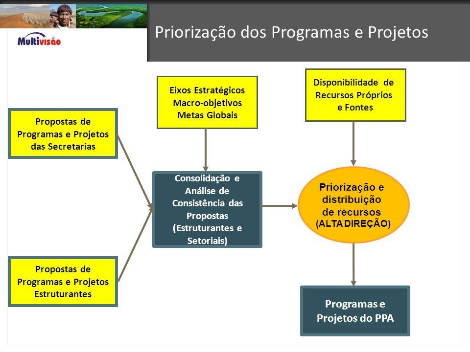 Priorização dos Programas e Projetos