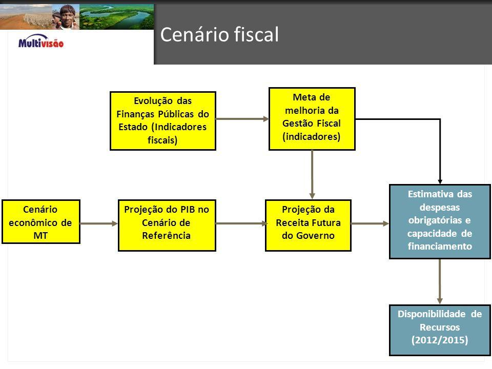 Cenário fiscal Meta de melhoria da Gestão Fiscal (indicadores)