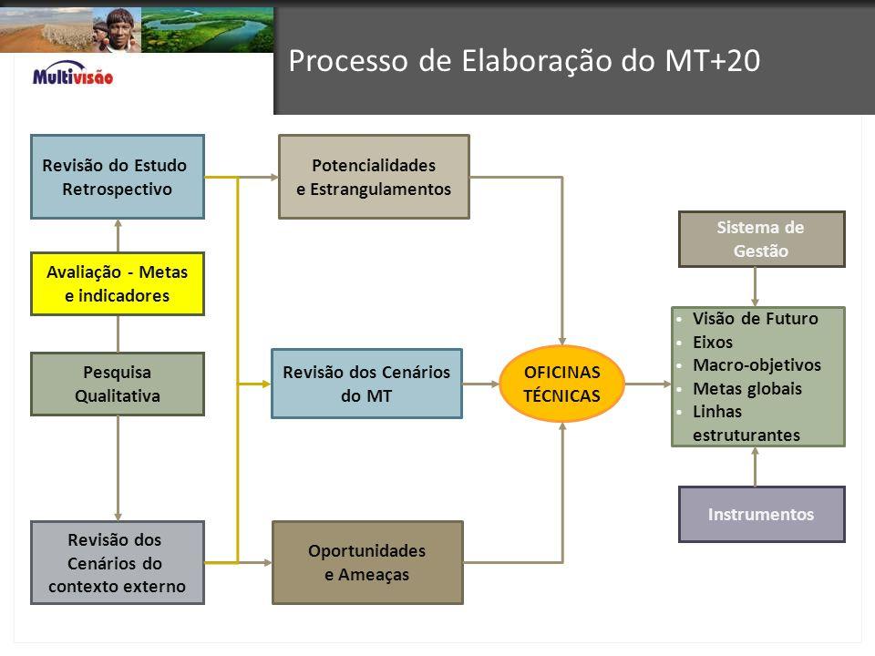 Processo de Elaboração do MT+20