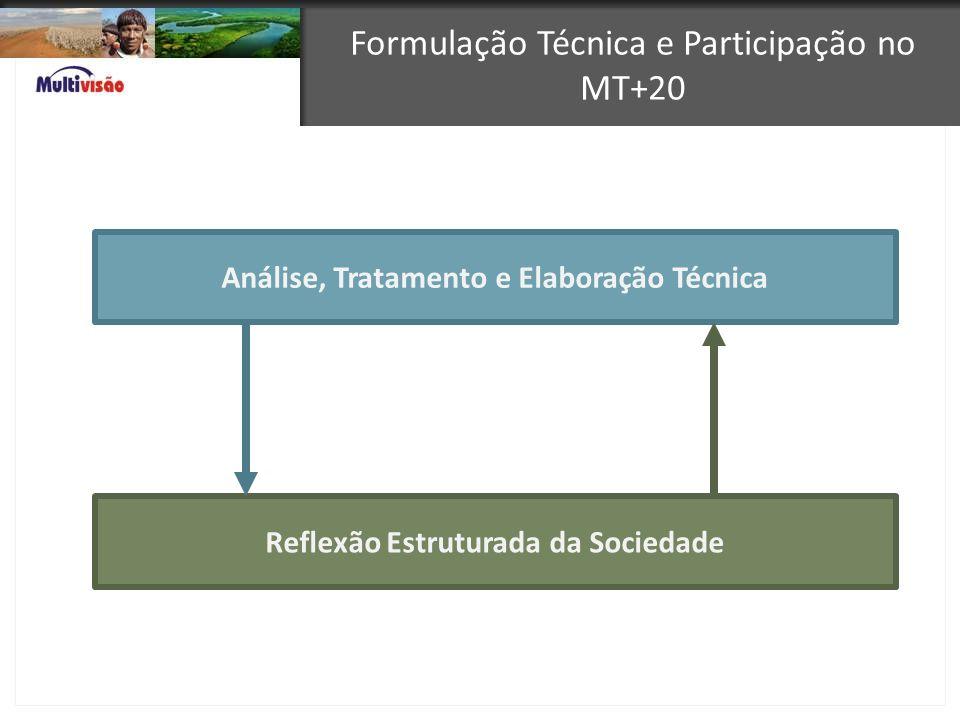 Formulação Técnica e Participação no MT+20