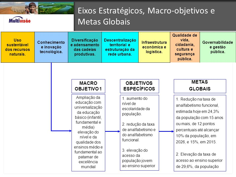 Eixos Estratégicos, Macro-objetivos e Metas Globais