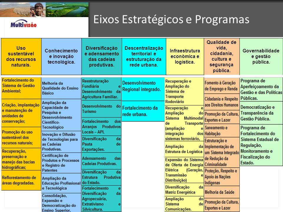 Eixos Estratégicos e Programas