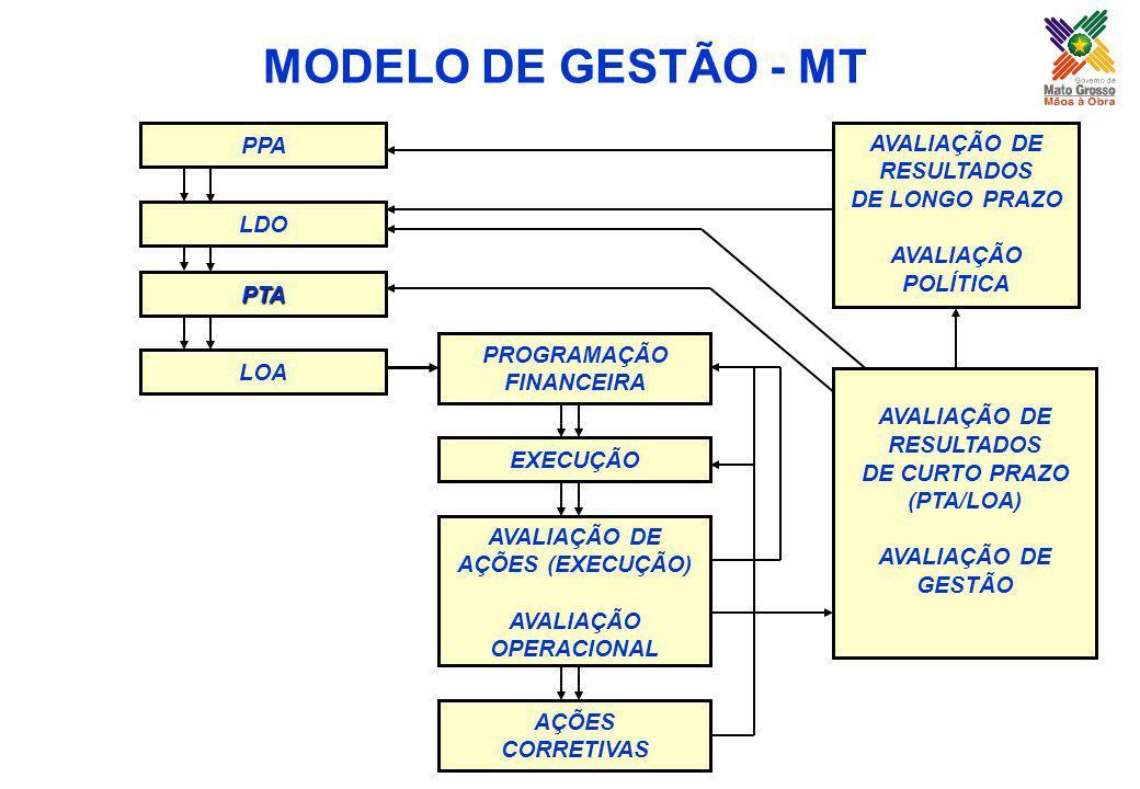 MODELO DE GESTÃO - MT SEPLAN-MT PPA