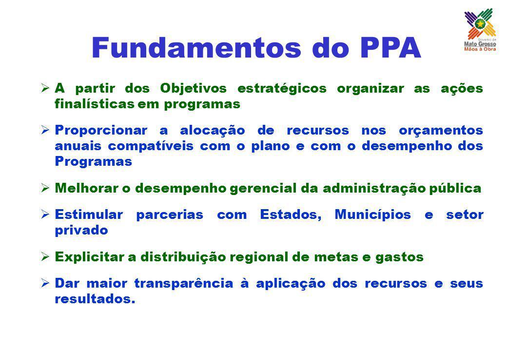 Fundamentos do PPA A partir dos Objetivos estratégicos organizar as ações finalísticas em programas.