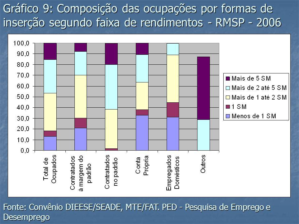 Gráfico 9: Composição das ocupações por formas de inserção segundo faixa de rendimentos - RMSP - 2006