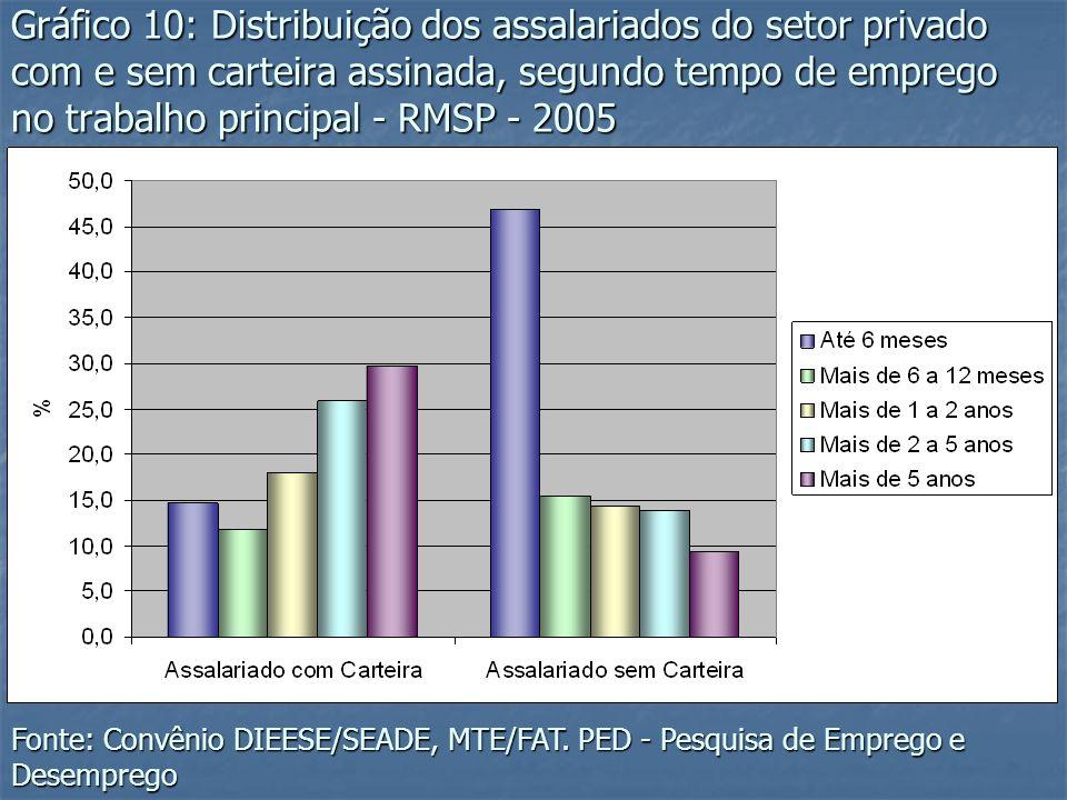 Gráfico 10: Distribuição dos assalariados do setor privado com e sem carteira assinada, segundo tempo de emprego no trabalho principal - RMSP - 2005